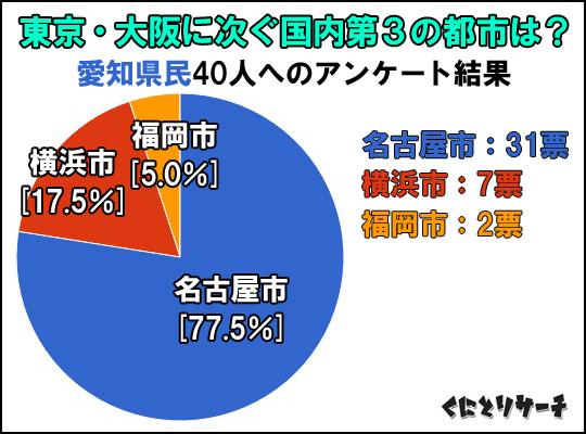三大都市アンケート結果(愛知)