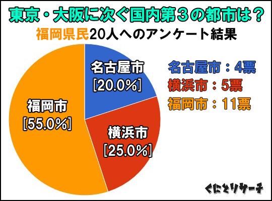 三大都市アンケート結果(福岡)