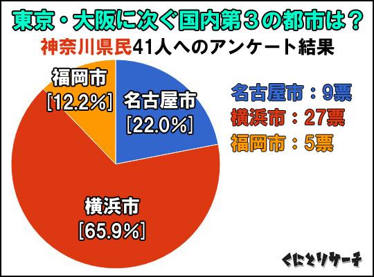 三大都市アンケート結果(神奈川)